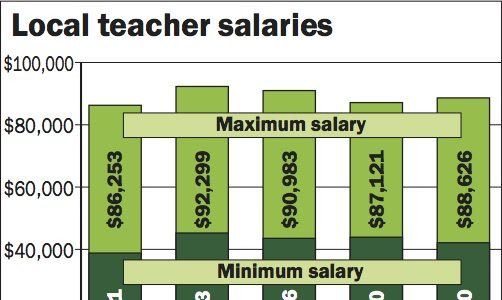 Teachers in high demand, but Davis salaries continue to lag